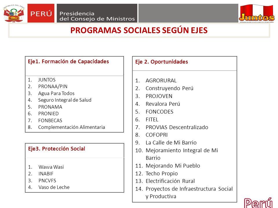 PROGRAMAS SOCIALES SEGÚN EJES