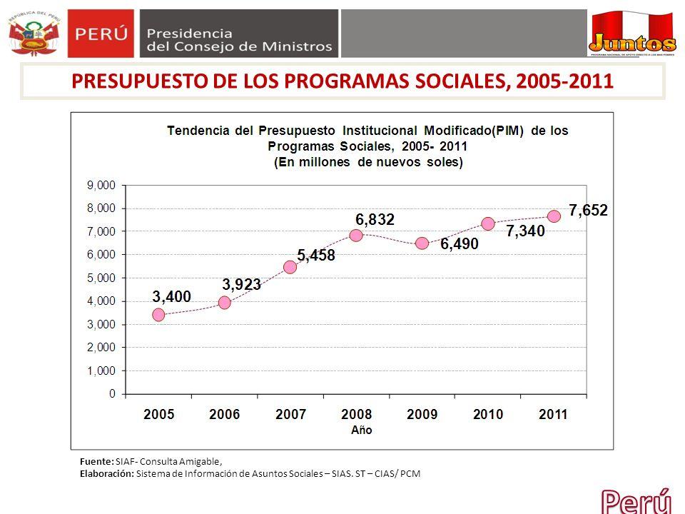 PRESUPUESTO DE LOS PROGRAMAS SOCIALES, 2005-2011