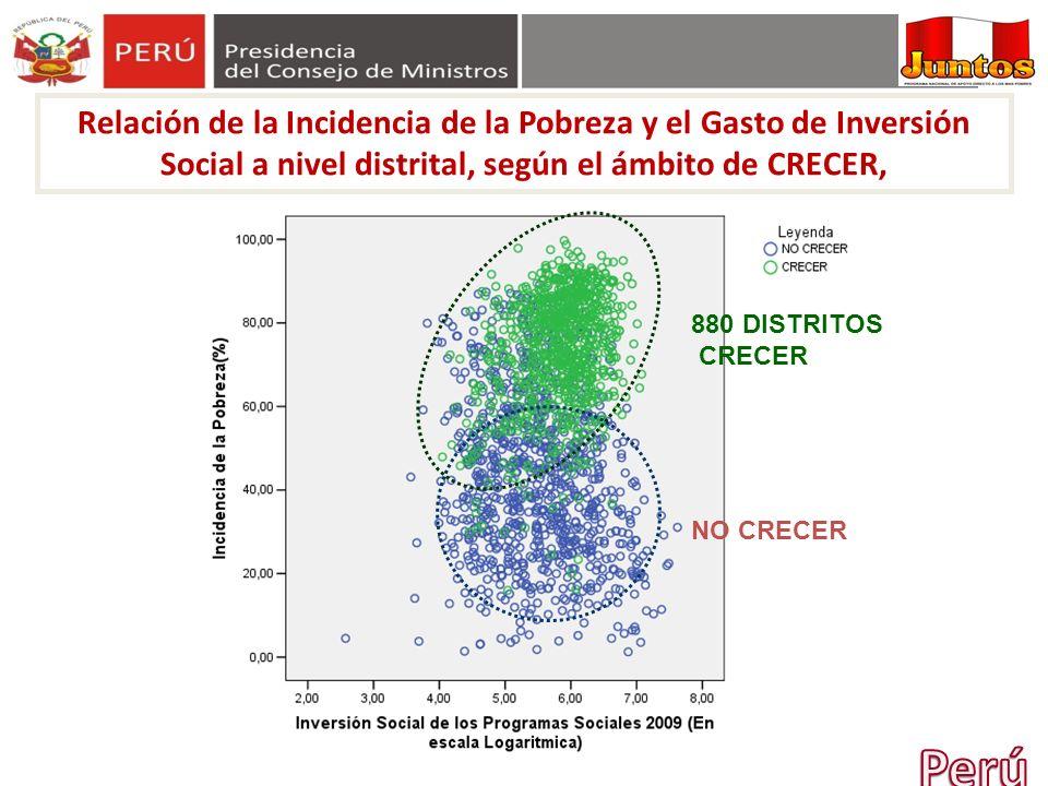 Relación de la Incidencia de la Pobreza y el Gasto de Inversión Social a nivel distrital, según el ámbito de CRECER,