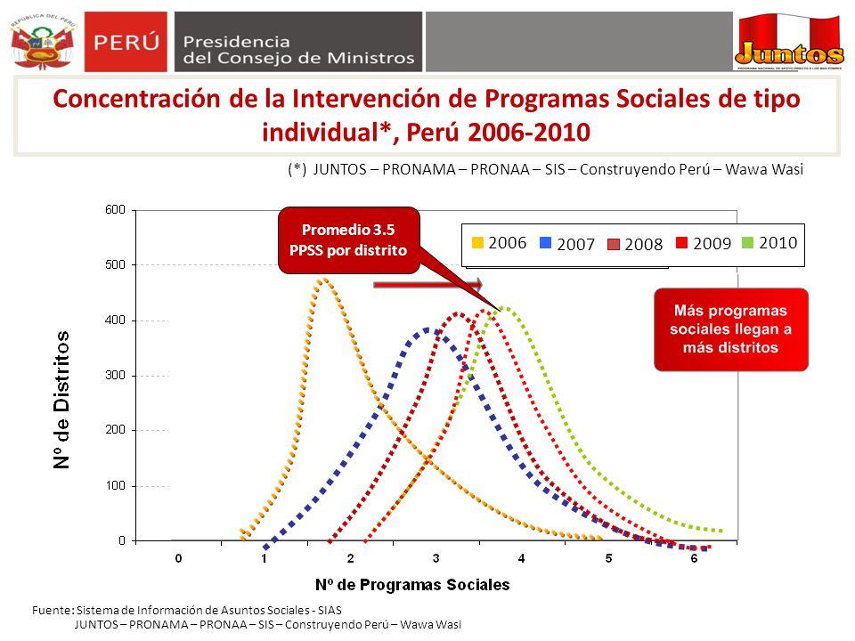 Promedio 3.5 PPSS por distrito