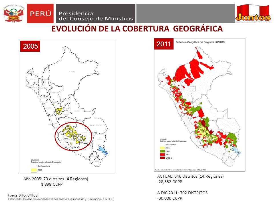 EVOLUCIÓN DE LA COBERTURA GEOGRÁFICA