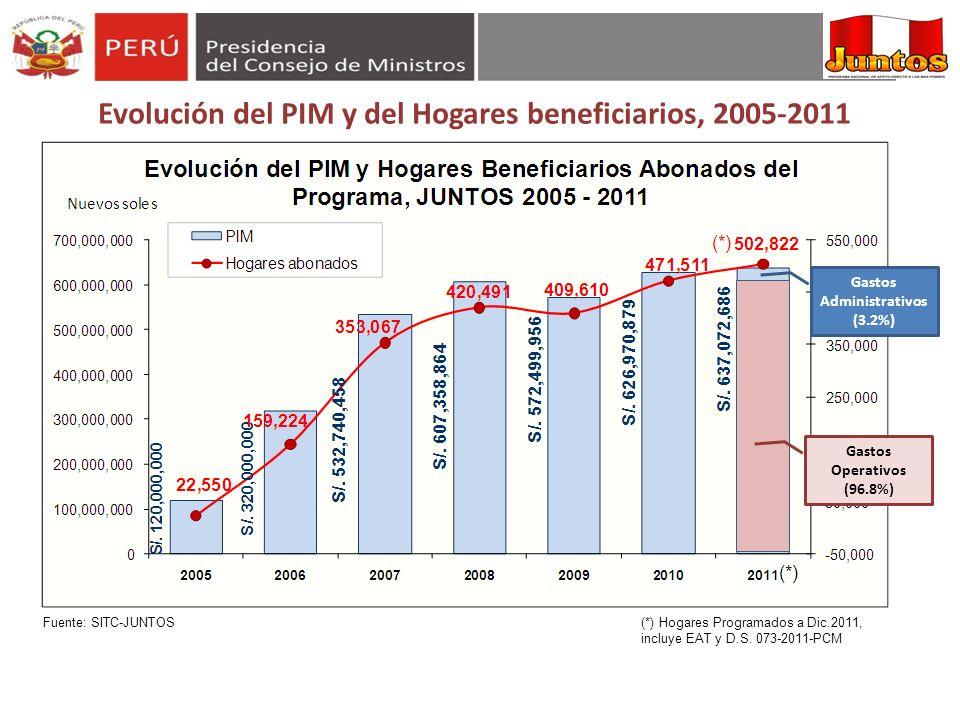Evolución del PIM y del Hogares beneficiarios, 2005-2011