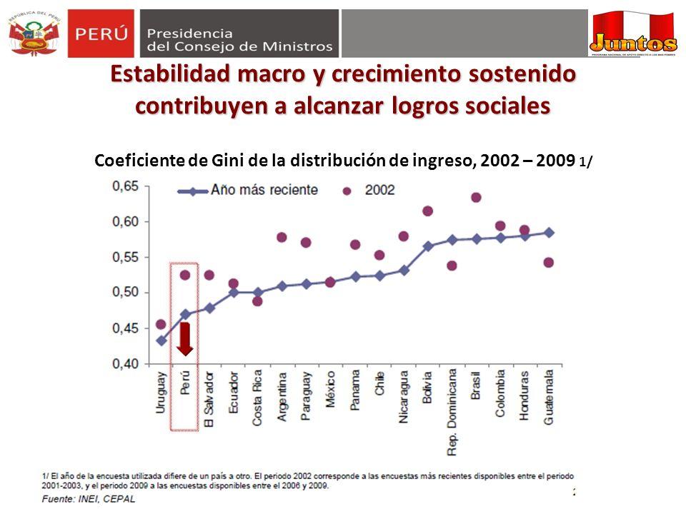 Coeficiente de Gini de la distribución de ingreso, 2002 – 2009 1/