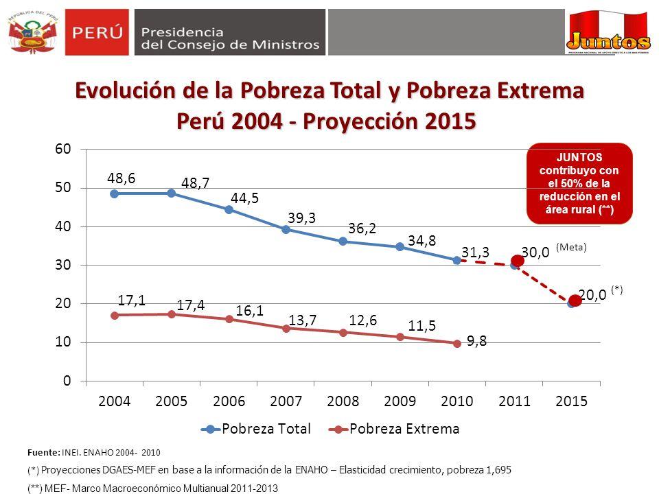Evolución de la Pobreza Total y Pobreza Extrema