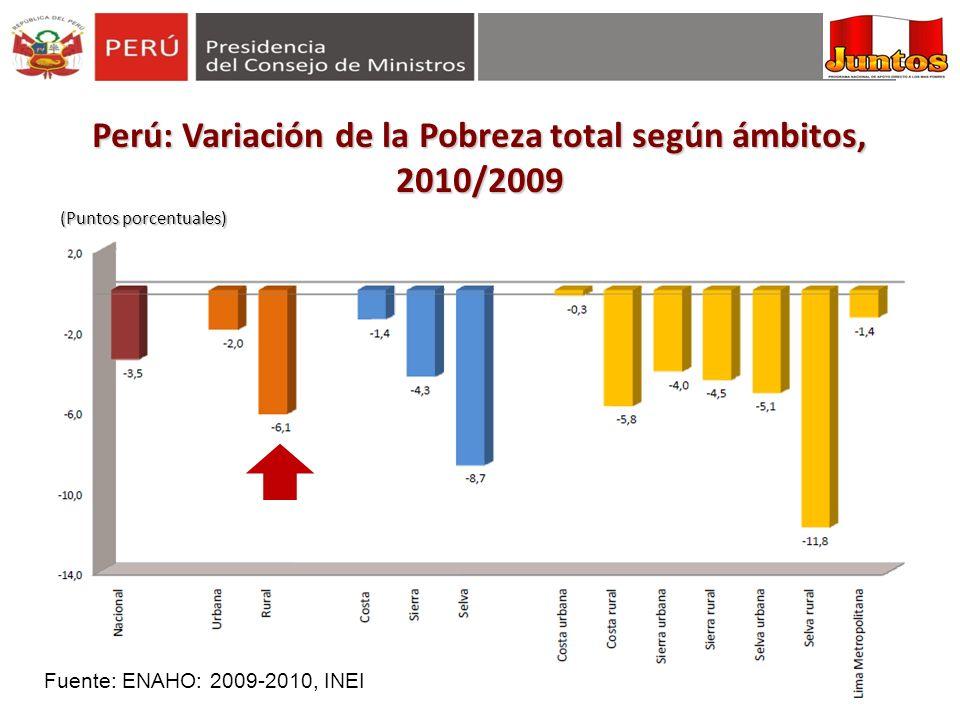 Perú: Variación de la Pobreza total según ámbitos, 2010/2009