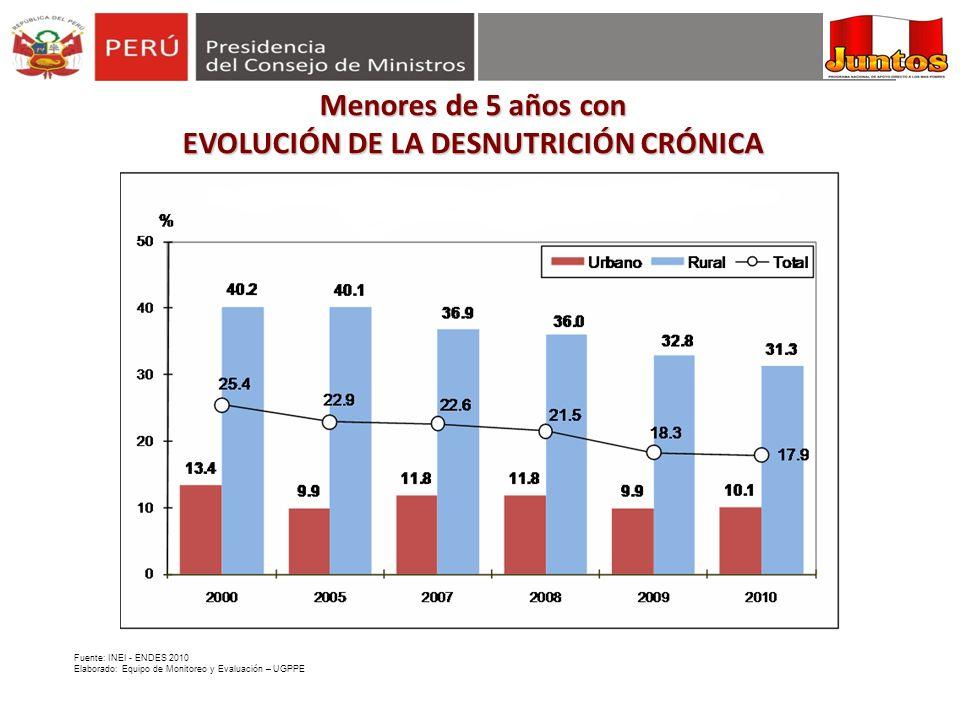 EVOLUCIÓN DE LA DESNUTRICIÓN CRÓNICA