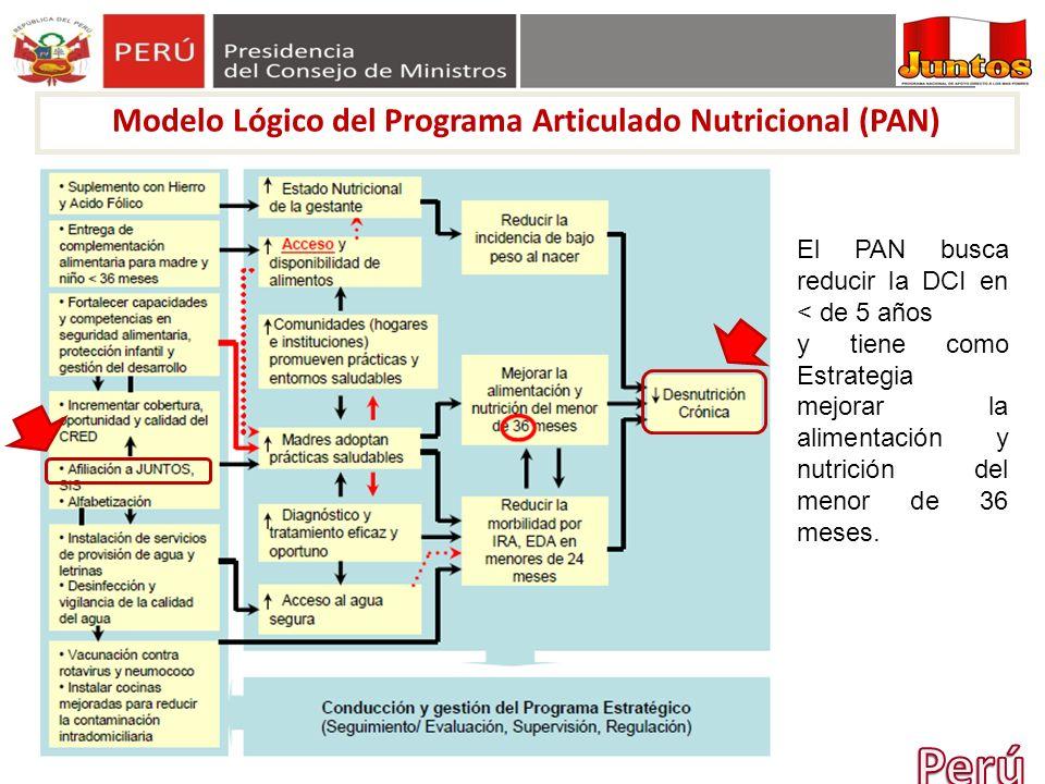 Modelo Lógico del Programa Articulado Nutricional (PAN)