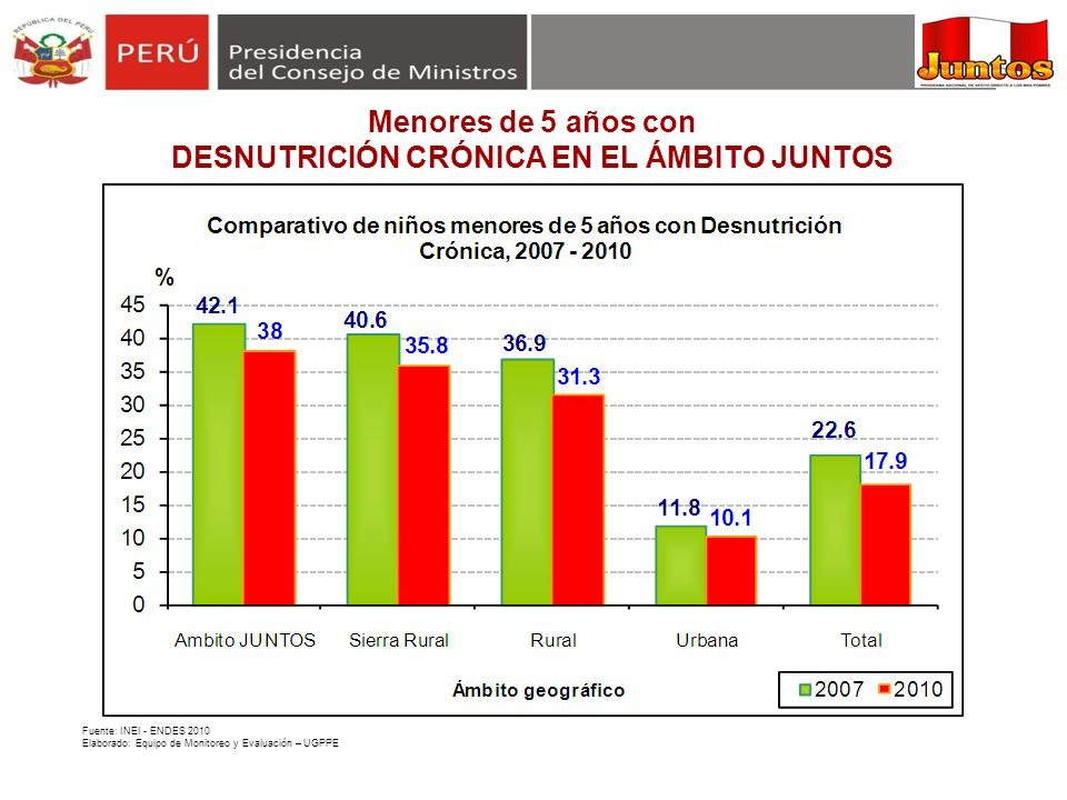 DESNUTRICIÓN CRÓNICA EN EL ÁMBITO JUNTOS