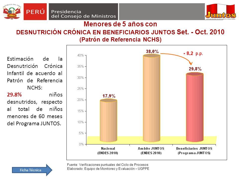 Menores de 5 años conDESNUTRICIÓN CRÓNICA EN BENEFICIARIOS JUNTOS Set. - Oct. 2010 (Patrón de Referencia NCHS)