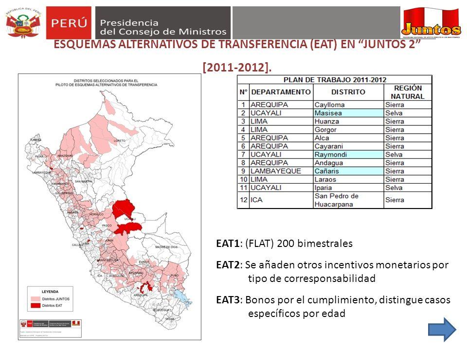 ESQUEMAS ALTERNATIVOS DE TRANSFERENCIA (EAT) EN JUNTOS 2