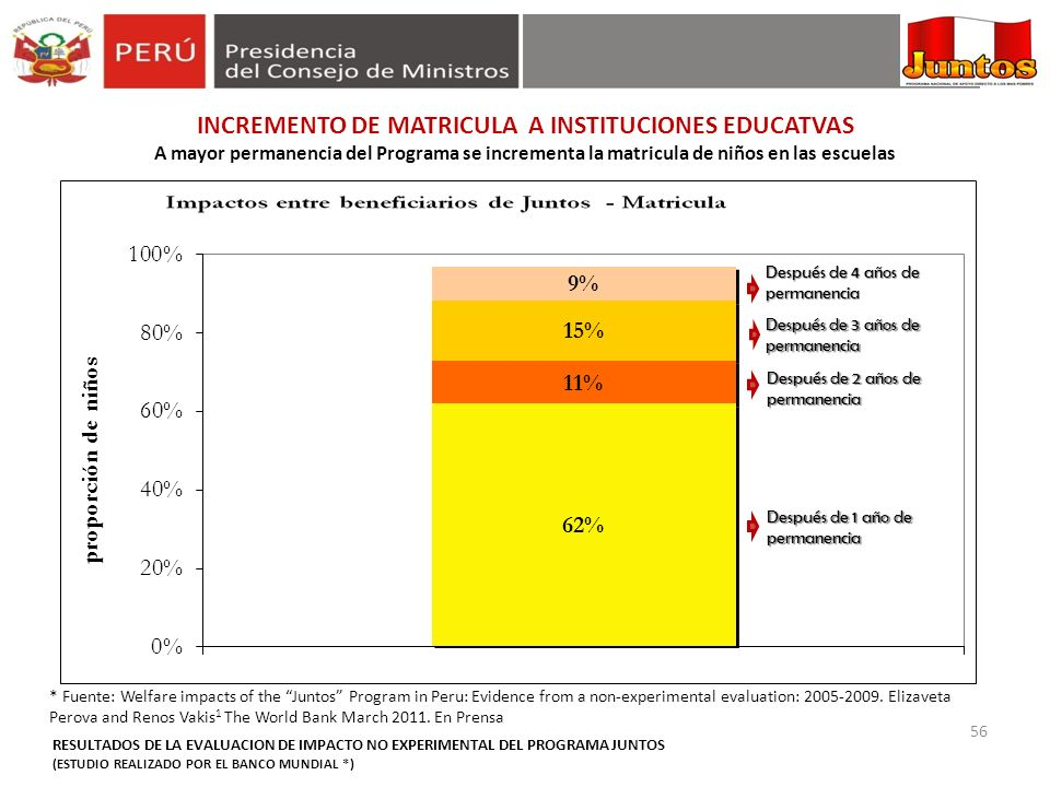INCREMENTO DE MATRICULA A INSTITUCIONES EDUCATVAS A mayor permanencia del Programa se incrementa la matricula de niños en las escuelas