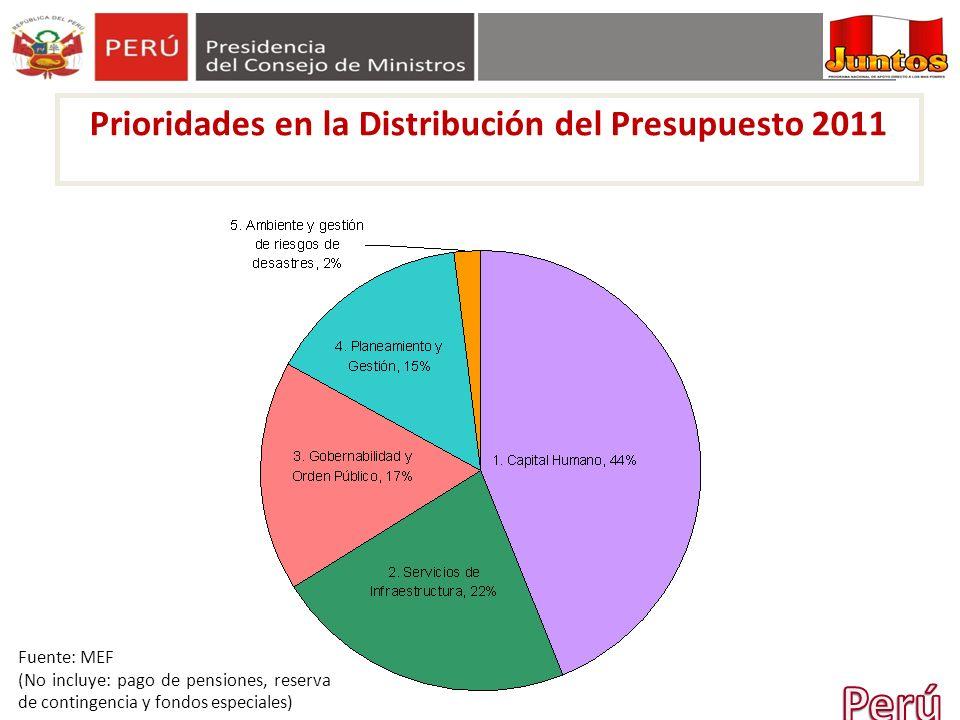 Prioridades en la Distribución del Presupuesto 2011