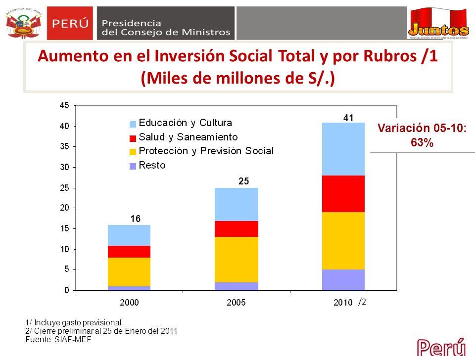 Aumento en el Inversión Social Total y por Rubros /1 (Miles de millones de S/.)
