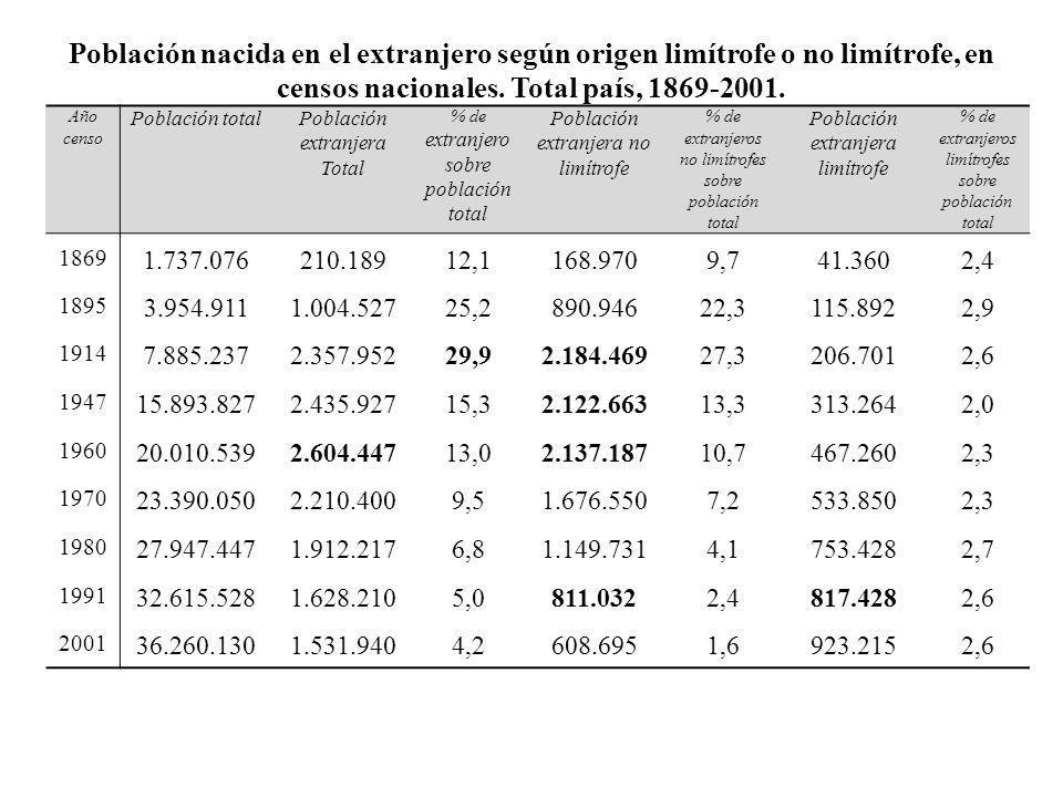Población nacida en el extranjero según origen limítrofe o no limítrofe, en censos nacionales. Total país, 1869-2001.