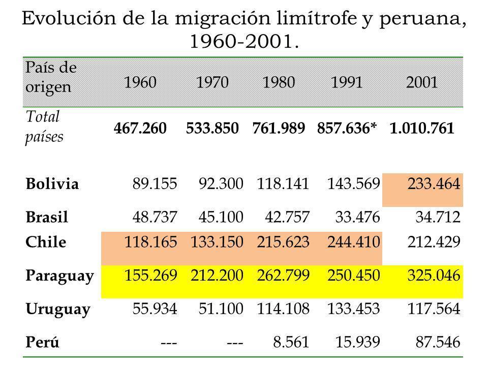 Evolución de la migración limítrofe y peruana, 1960-2001.