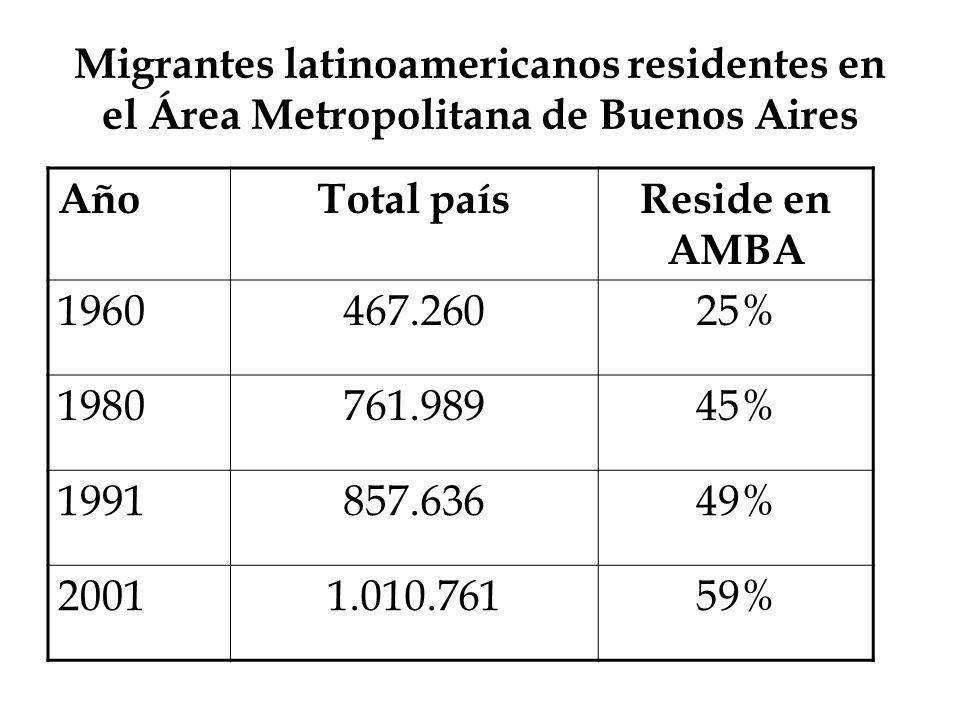 Migrantes latinoamericanos residentes en el Área Metropolitana de Buenos Aires