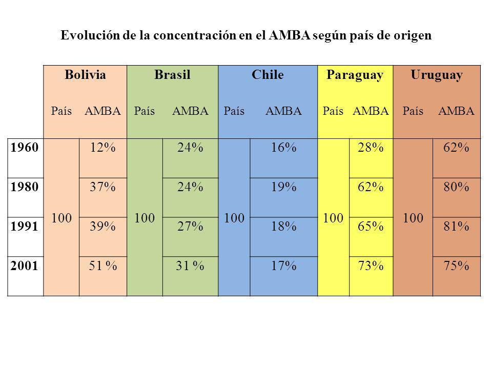Evolución de la concentración en el AMBA según país de origen