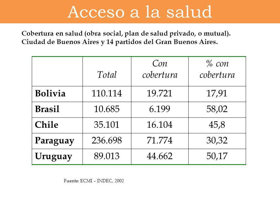 Acceso a la salud Total Con cobertura % con cobertura Bolivia 110.114