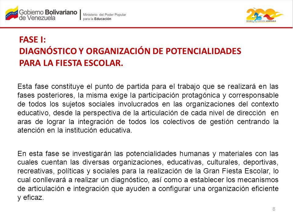 DIAGNÓSTICO Y ORGANIZACIÓN DE POTENCIALIDADES PARA LA FIESTA ESCOLAR.