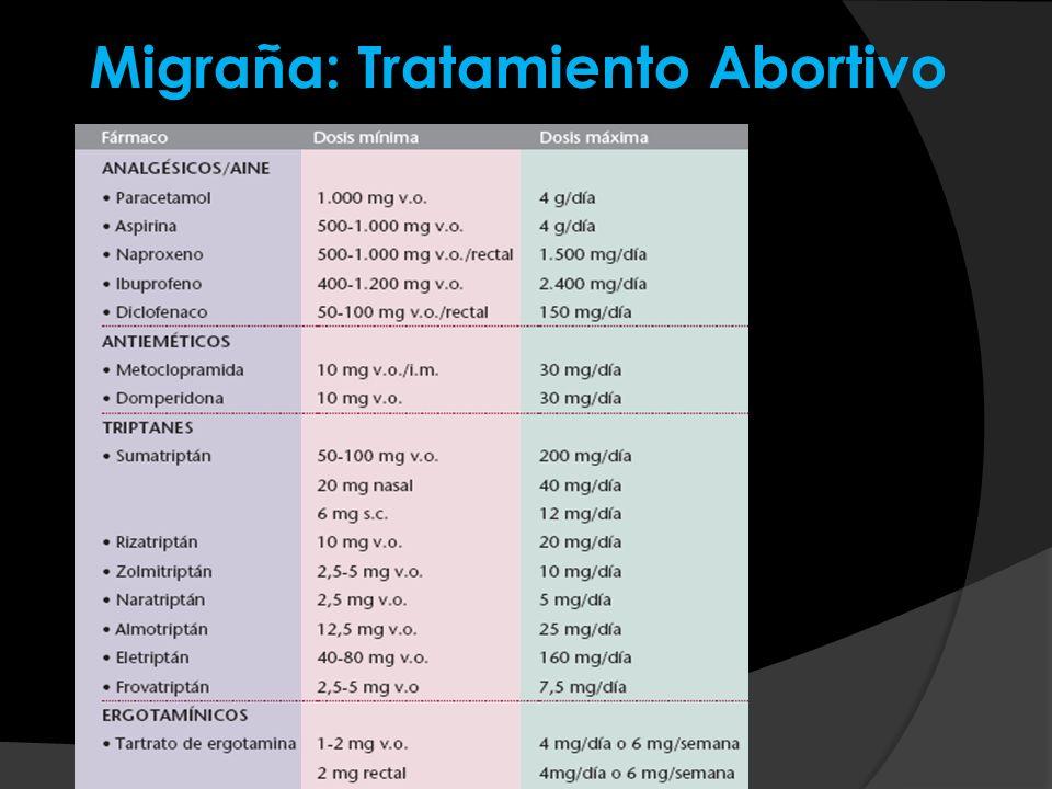 Migraña: Tratamiento Abortivo