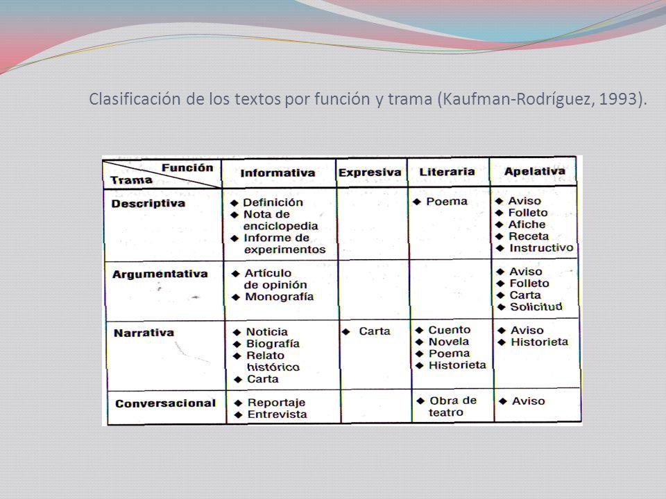 Clasificación de los textos por función y trama (Kaufman-Rodríguez, 1993).
