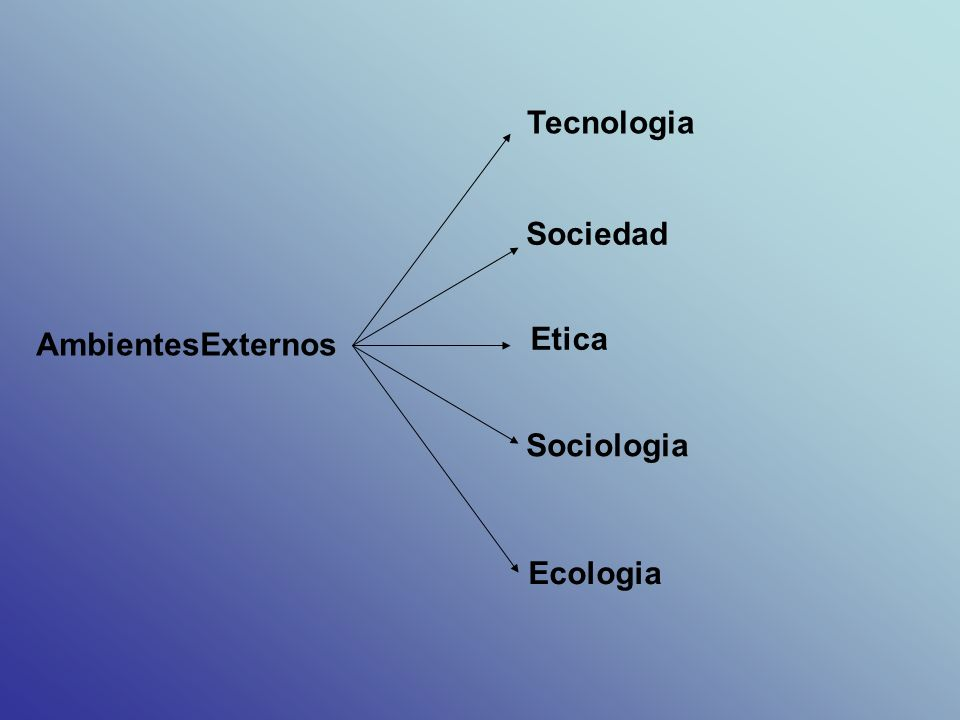 Tecnologia Sociedad Etica AmbientesExternos Sociologia Ecologia