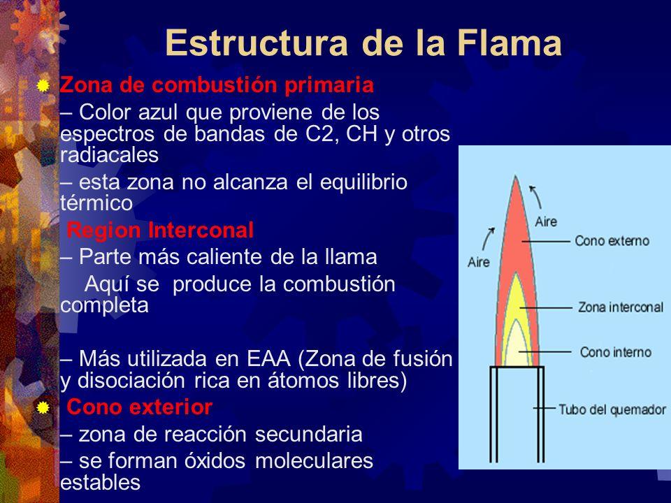 Estructura de la Flama Zona de combustión primaria