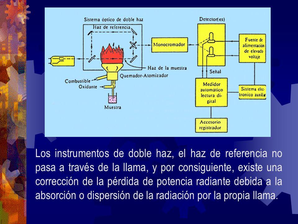 Los instrumentos de doble haz, el haz de referencia no pasa a través de la llama, y por consiguiente, existe una corrección de la pérdida de potencia radiante debida a la absorción o dispersión de la radiación por la propia llama.