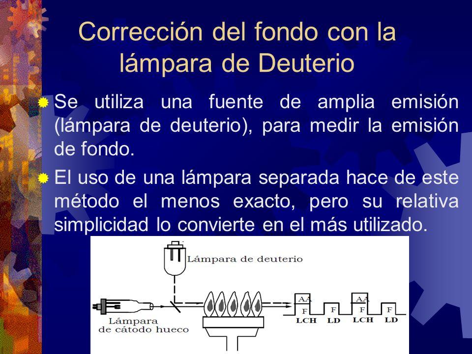 Corrección del fondo con la lámpara de Deuterio