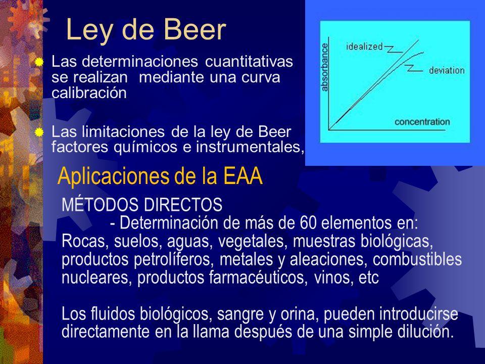 Ley de Beer Aplicaciones de la EAA MÉTODOS DIRECTOS