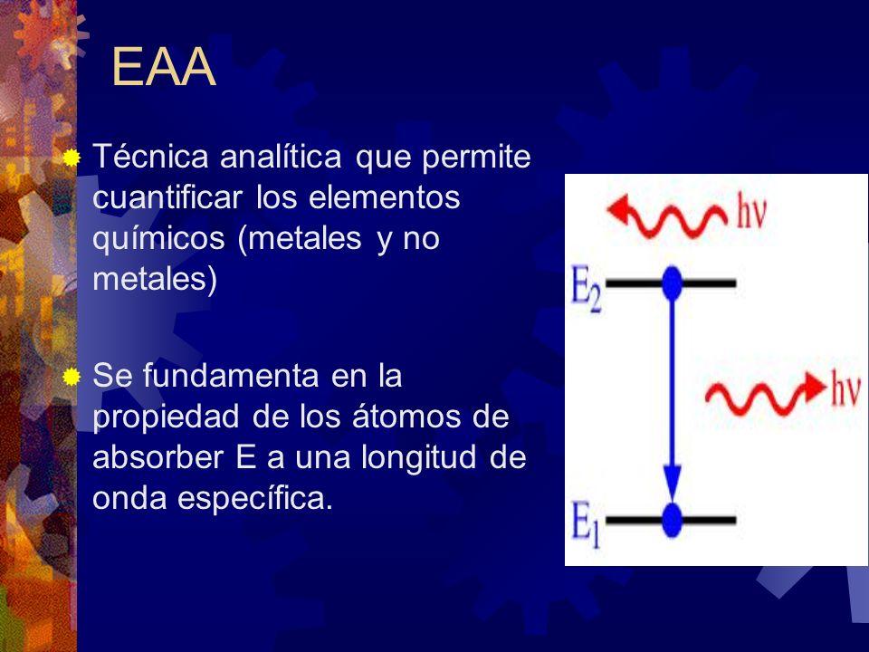 EAATécnica analítica que permite cuantificar los elementos químicos (metales y no metales)