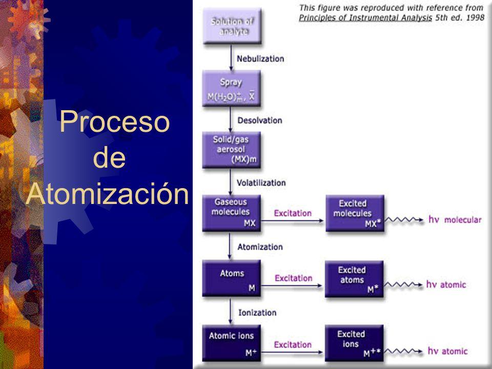 Proceso de Atomización