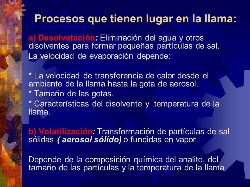 Procesos que tienen lugar en la llama: