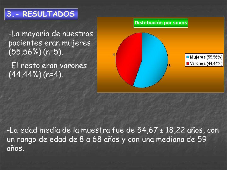 3.- RESULTADOS -La mayoría de nuestros pacientes eran mujeres (55,56%) (n=5). -El resto eran varones (44,44%) (n=4).