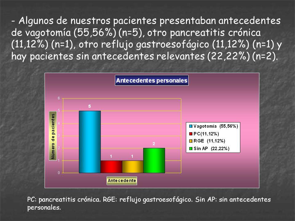 - Algunos de nuestros pacientes presentaban antecedentes de vagotomía (55,56%) (n=5), otro pancreatitis crónica (11,12%) (n=1), otro reflujo gastroesofágico (11,12%) (n=1) y hay pacientes sin antecedentes relevantes (22,22%) (n=2).