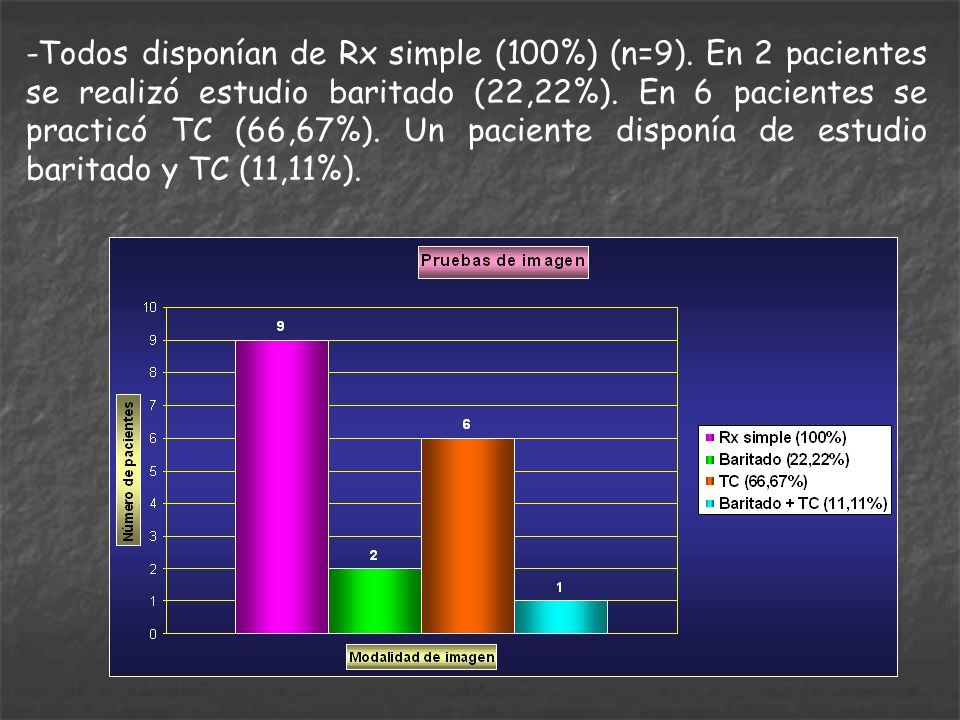 -Todos disponían de Rx simple (100%) (n=9)