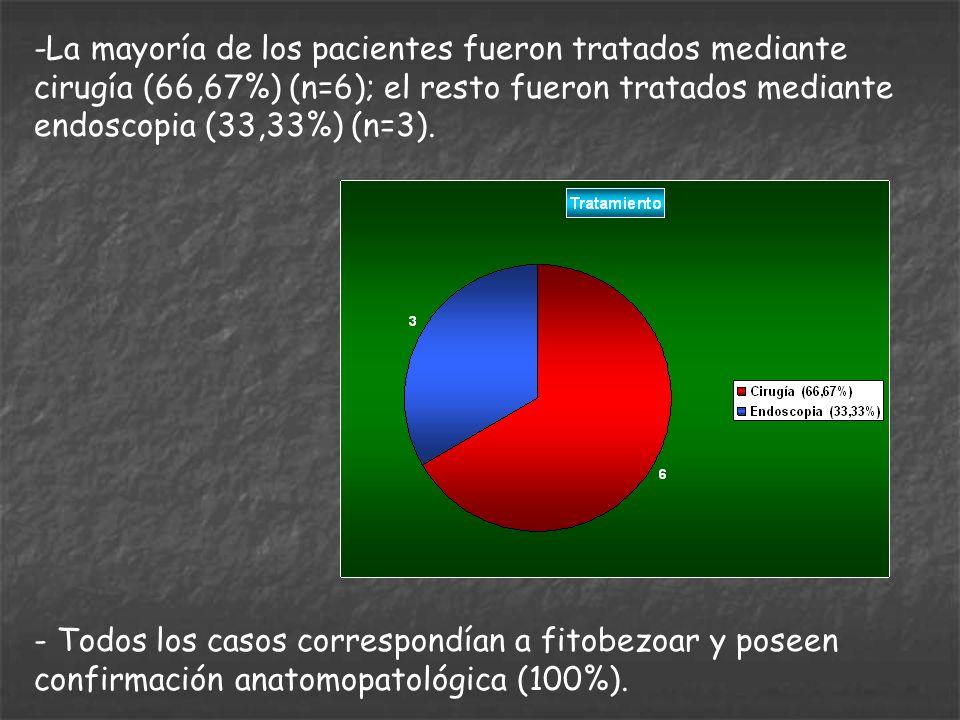 -La mayoría de los pacientes fueron tratados mediante cirugía (66,67%) (n=6); el resto fueron tratados mediante endoscopia (33,33%) (n=3).