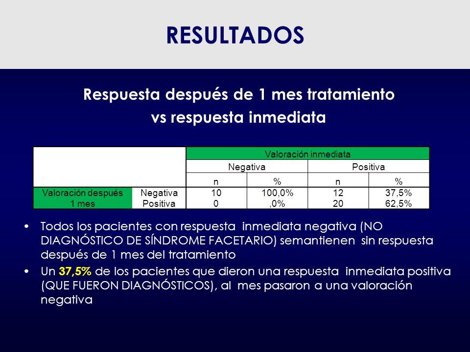 Respuesta después de 1 mes tratamiento vs respuesta inmediata