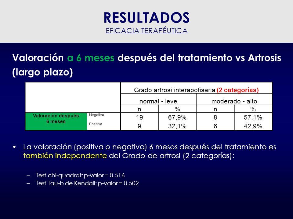 Grado artrosi interapofisaria (2 categorías)