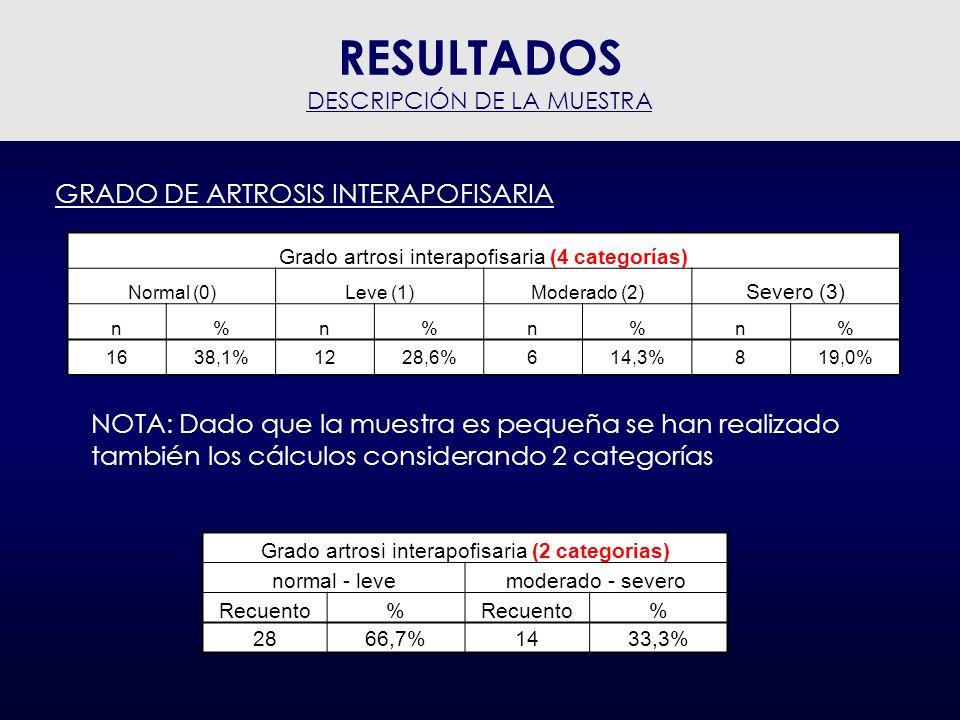 RESULTADOS GRADO DE ARTROSIS INTERAPOFISARIA