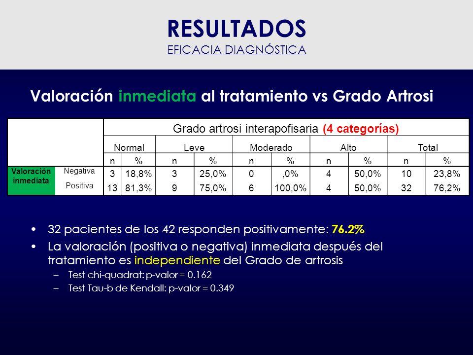 Grado artrosi interapofisaria (4 categorías)