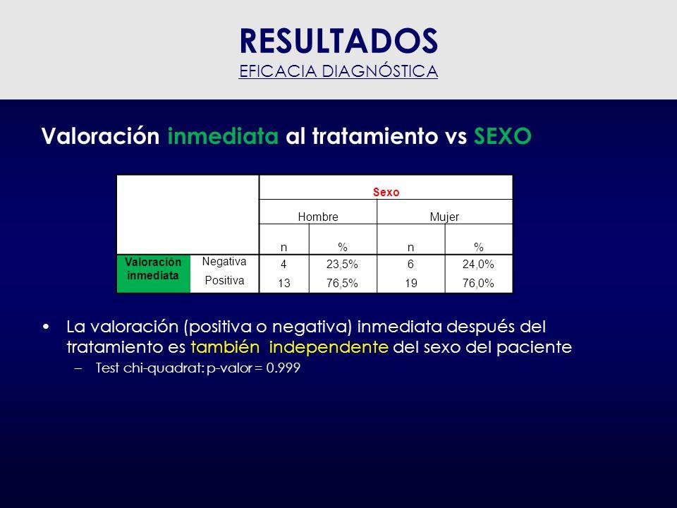 RESULTADOS Valoración inmediata al tratamiento vs SEXO