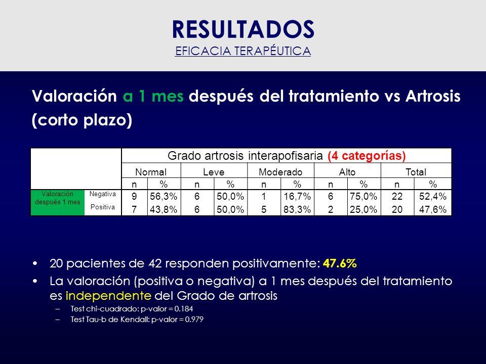 RESULTADOS Valoración a 1 mes después del tratamiento vs Artrosis