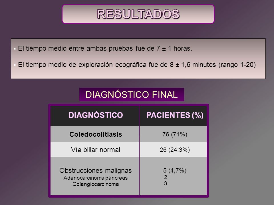 RESULTADOS DIAGNÓSTICO FINAL DIAGNÓSTICO PACIENTES (%)