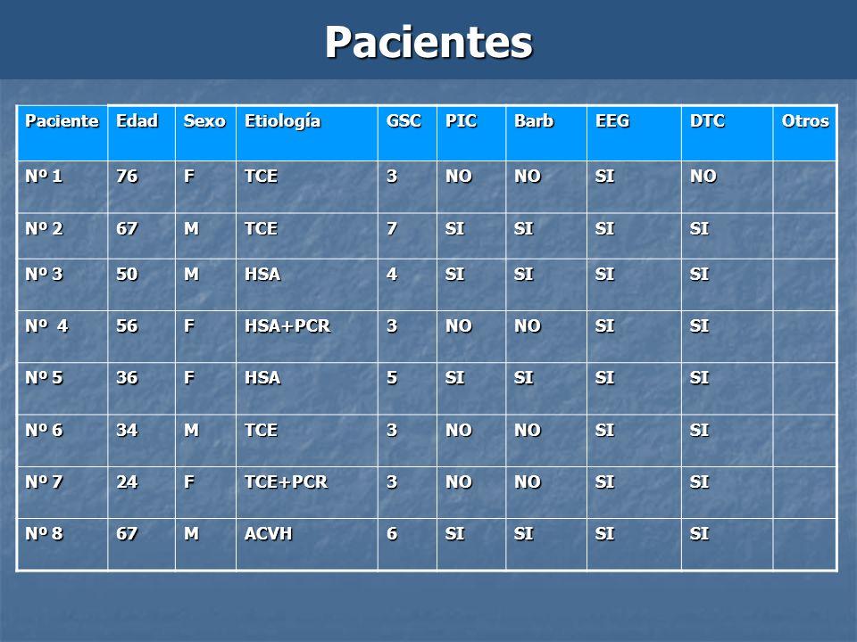 Pacientes Paciente Edad Sexo Etiología GSC PIC Barb EEG DTC Otros Nº 1