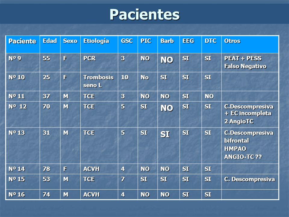 Pacientes Paciente Edad Sexo Etiología GSC PIC Barb EEG DTC Otros Nº 9