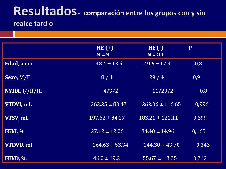 Resultados - comparación entre los grupos con y sin realce tardío