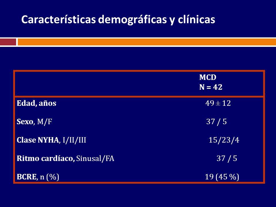 Características demográficas y clínicas