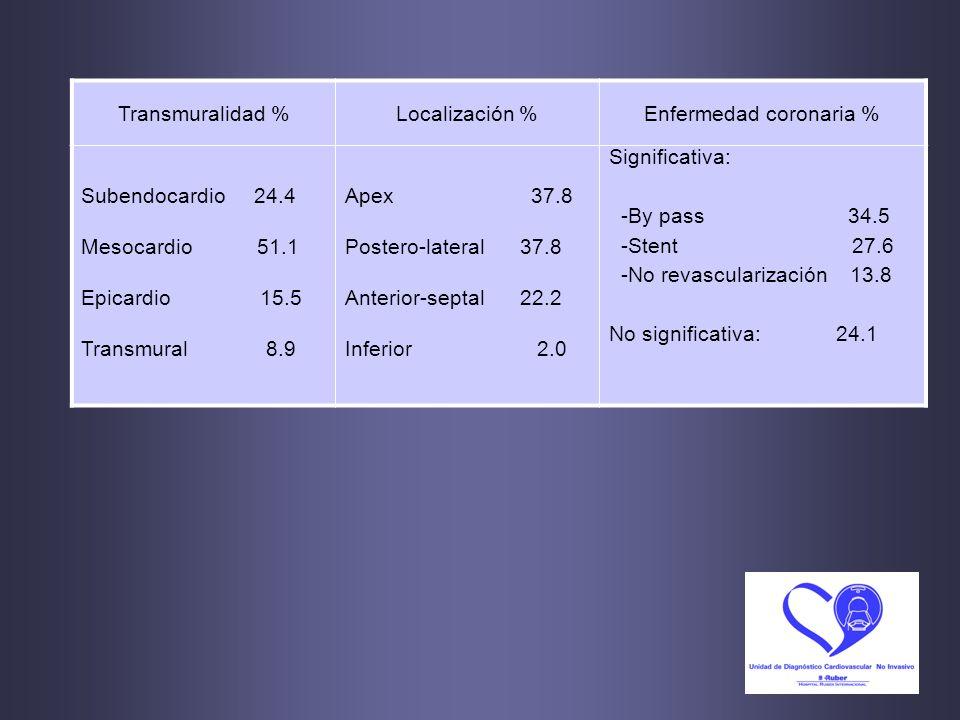Enfermedad coronaria %