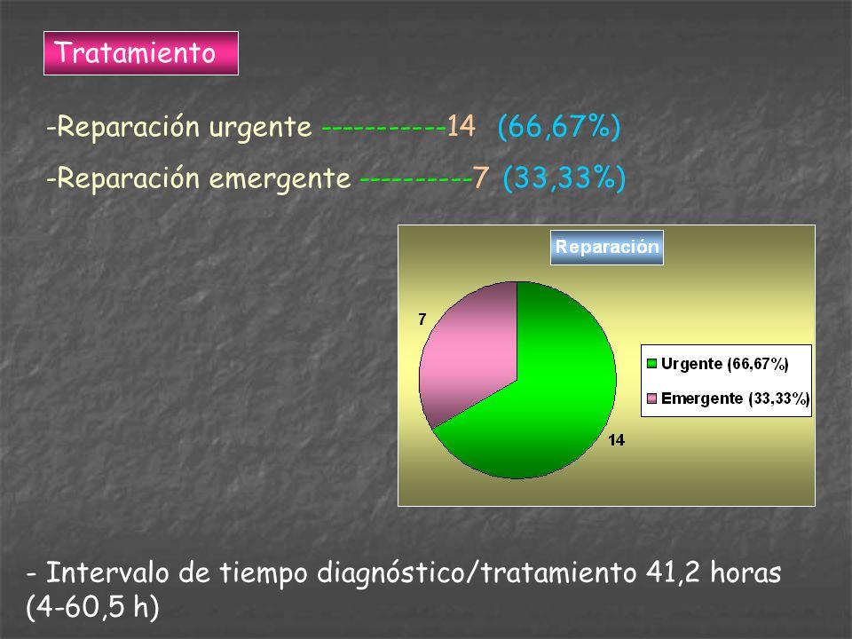 Tratamiento Reparación urgente -----------14 (66,67%) Reparación emergente ----------7 (33,33%)